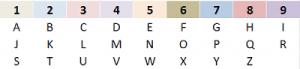 Numérologie, tableau de traduction des lettres en chiffres